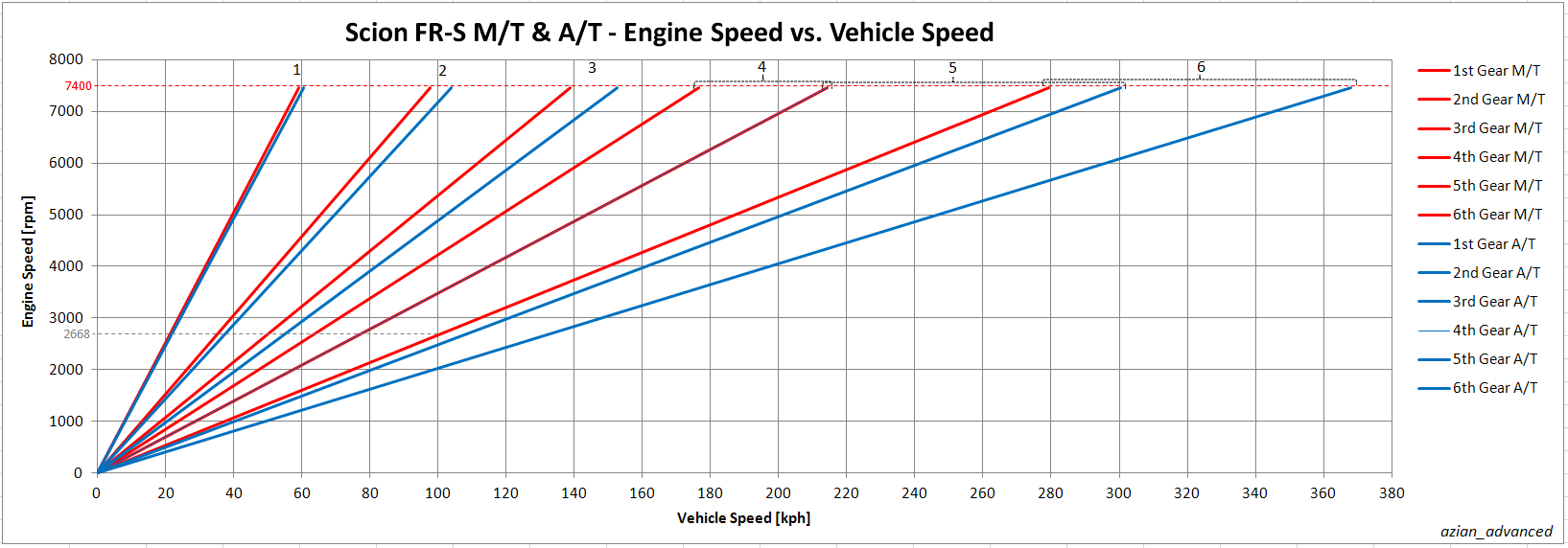 ScionFR-S-EngineSpeedvsVehicleSpeed-KPH