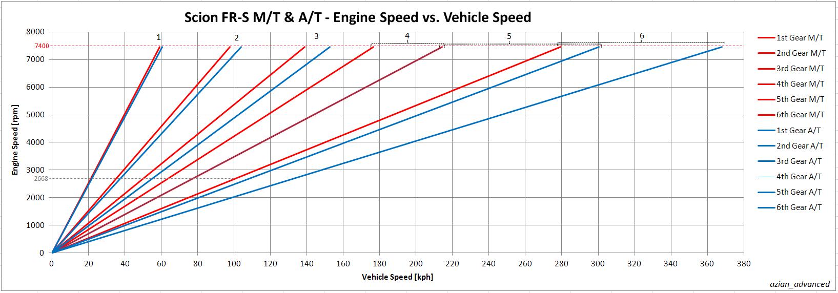 ScionFR-S-EngineSpeedvsVehicleSpeed-KPH