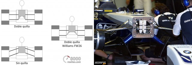 Williams-BMW FW26 configuración doble quilla Fórmula 1